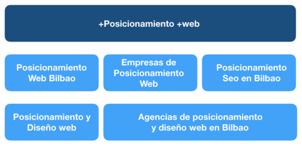 concordancia amplia modificada google adwords