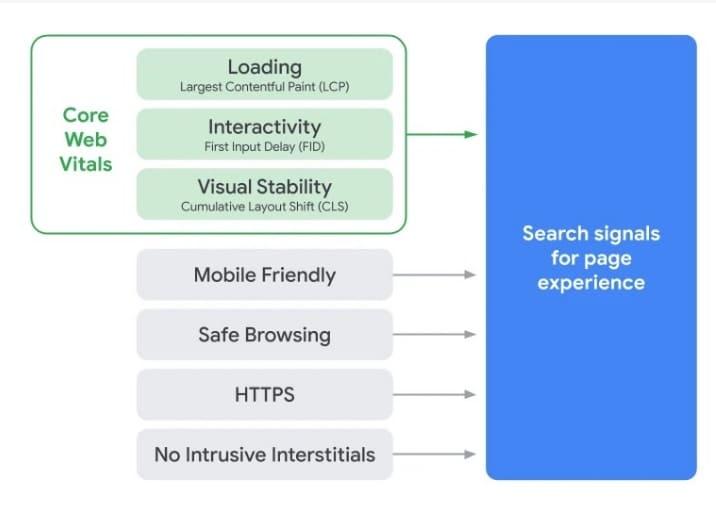Cómo afectan las core web vitals al SEO