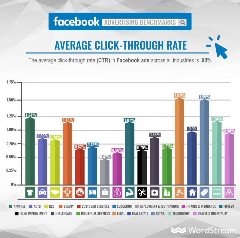facebook-ads-average-click-through-rate-graphic