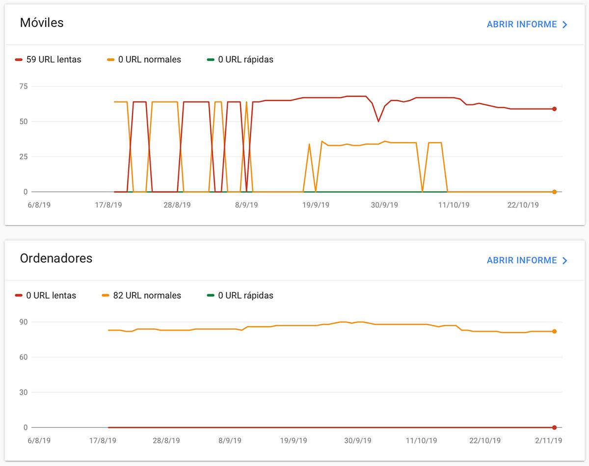 Google Search Console añade un informe de velocidad de carga 2